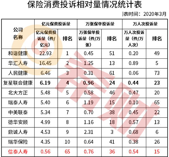 信泰人寿在中国排名怎么样