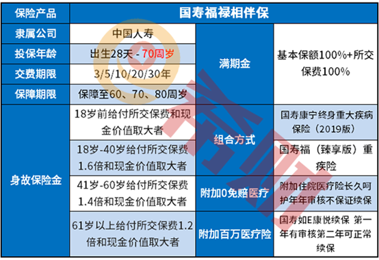 中国人寿福禄相伴产品介绍
