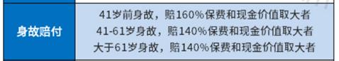 国寿福禄相伴保两全保险条款