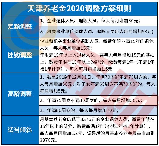 天津养老金2020调整方案