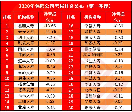 2020中国保险公司亏损排名(第一季度),附表公布!
