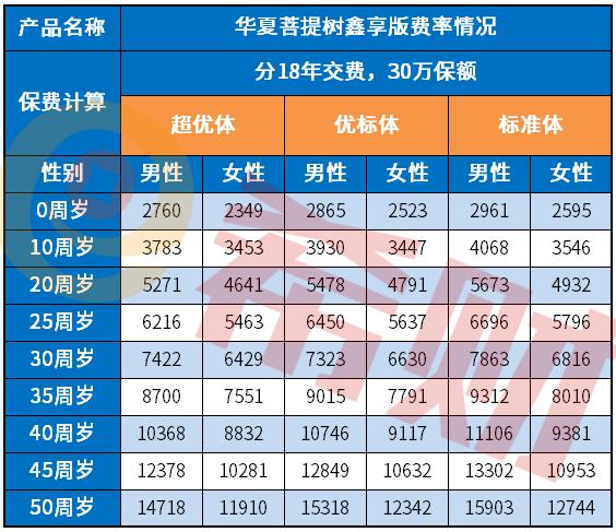 华夏菩提树鑫享版一年多少钱