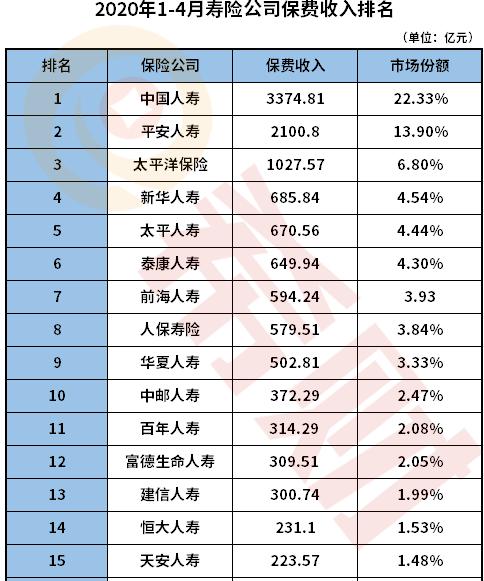 2020中国10大保险公司排名