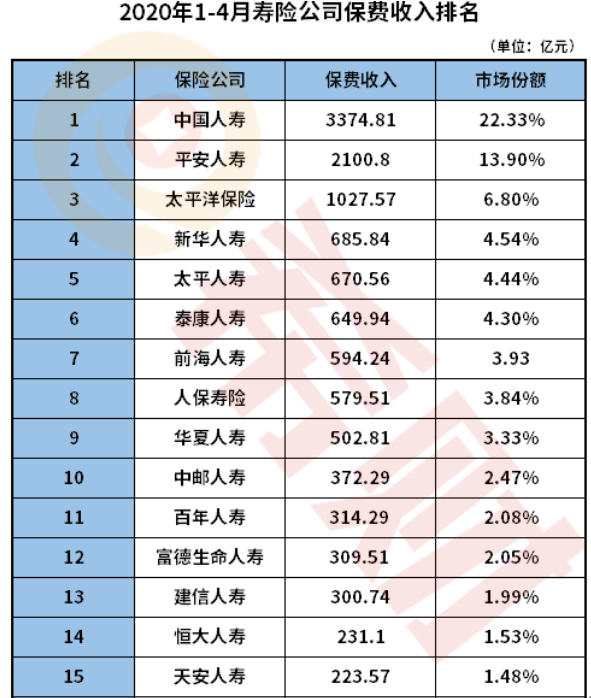 2020中国人寿在保险行业排名第几