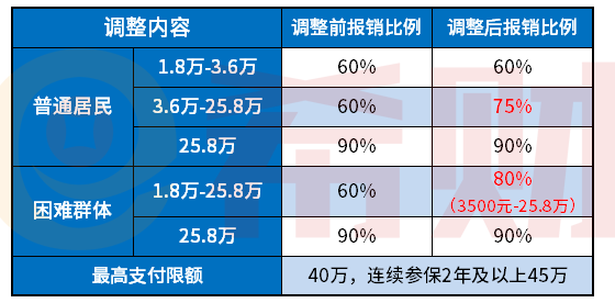 2020广州居民医保报销比例
