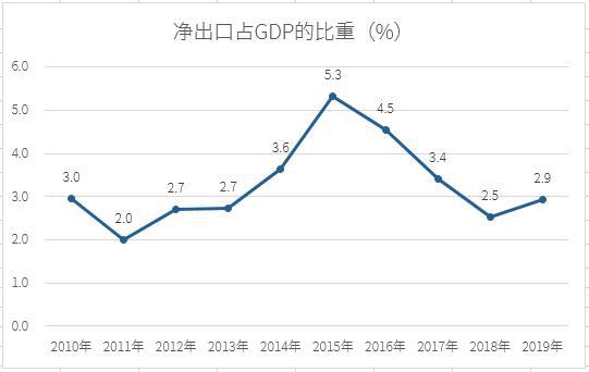外贸占gdp比重_广东外语外贸大学