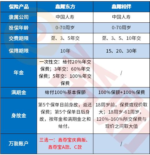 国寿鑫耀东方保险是什么险种组合