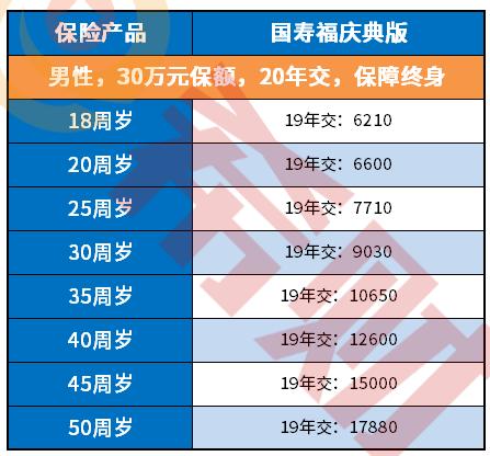 中国人寿重疾险最新价格表