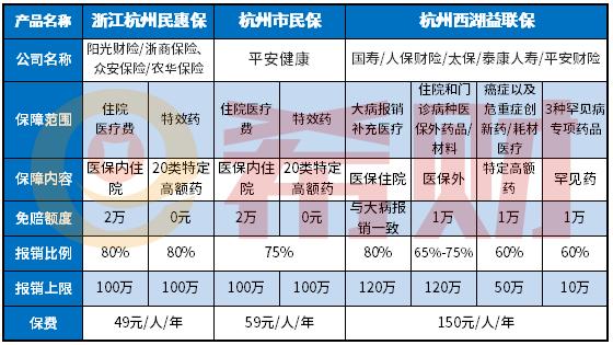 杭州西湖益联保和杭州民惠保市民保的区别