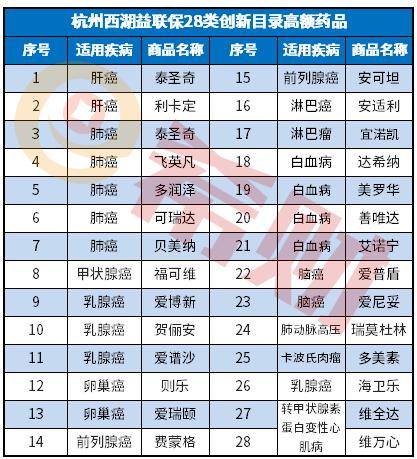 西湖益联保和杭州市民保的不同