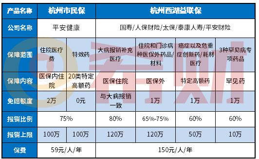 杭州西湖益联保和杭州市民保哪款更值得买