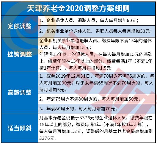 天津市养老金2021年最新消息