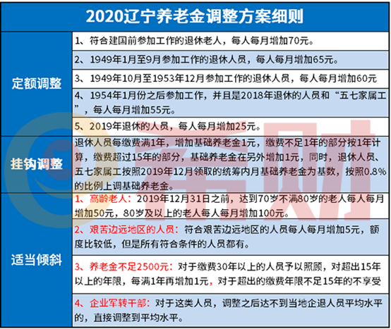 辽宁退休金2021年细则什么时候公布