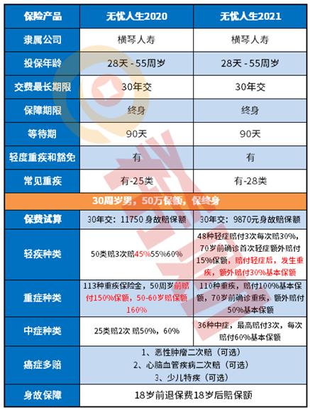 横琴无忧人生2021和2020区别