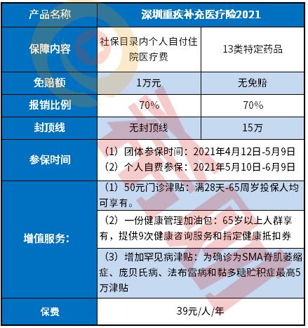 2021深圳重疾补充医疗险39元怎么购买