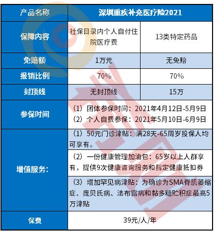 2021深圳重疾补充医疗险是真的吗