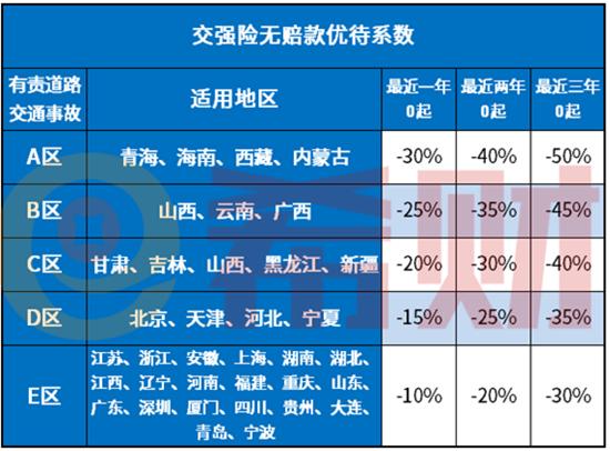 2021商业车险费率改革影响