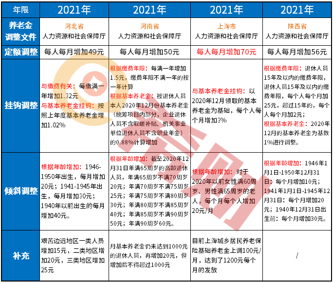 福建省养老金上调细则2021