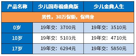 少儿国寿福盛典版一年多少钱