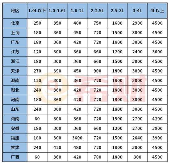 2021车船税和交强险收费标准表